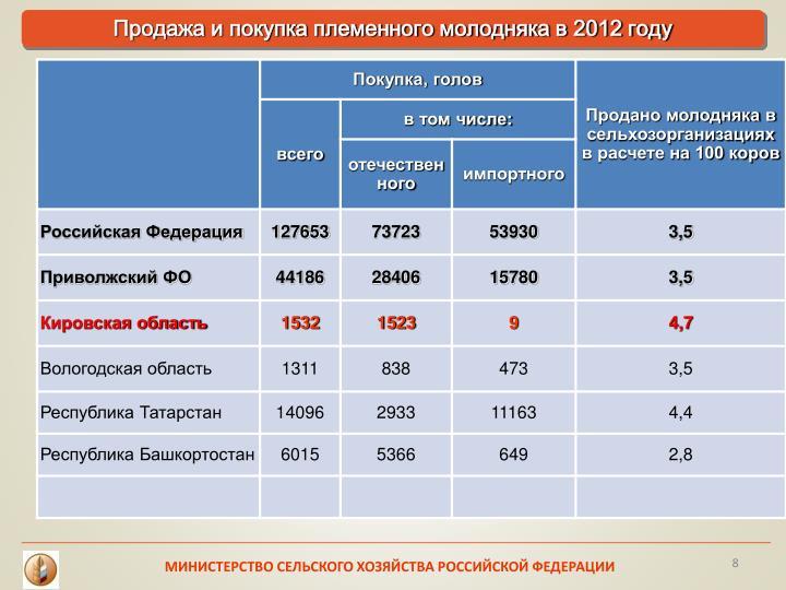 Продажа и покупка племенного молодняка в 2012 году