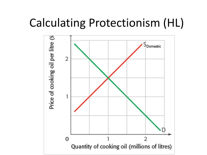 Calculating protectionism hl