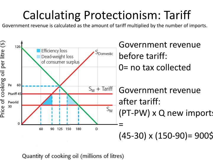Calculating Protectionism: Tariff