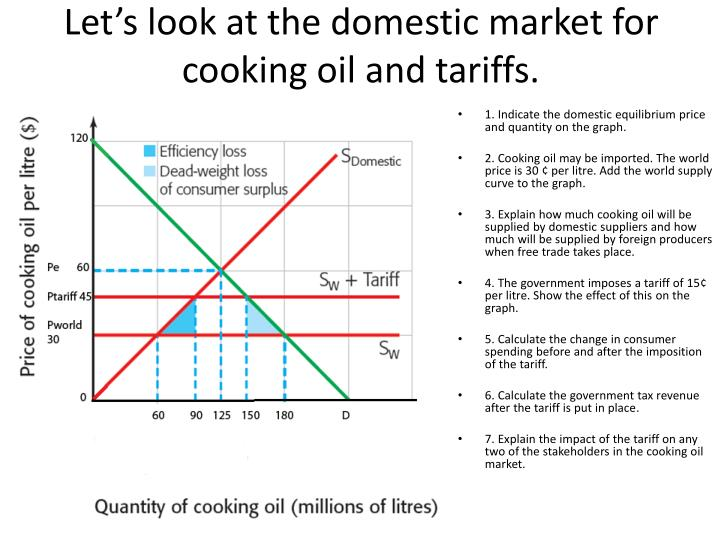 Let's look at the domestic market for cooking oil and tariffs.