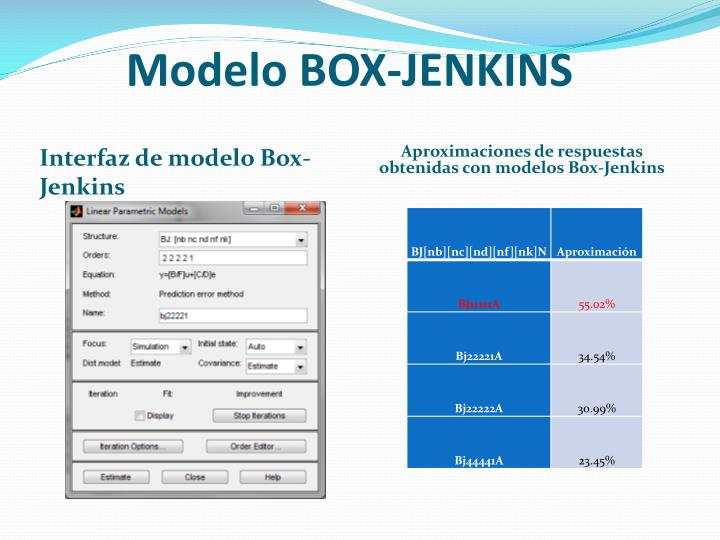 Modelo BOX-JENKINS