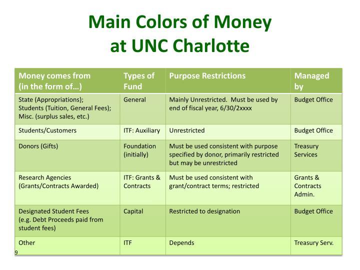Main Colors of Money