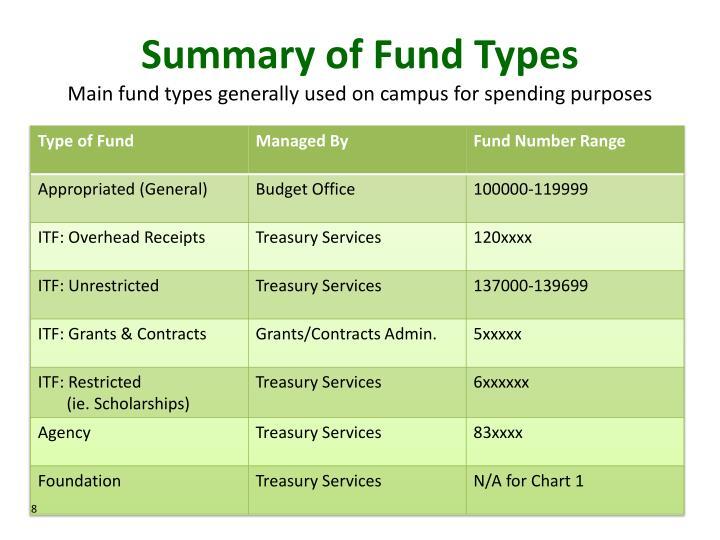 Summary of Fund Types