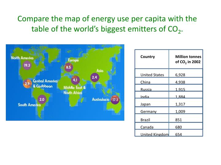 Compare the map of energy use per capita with the table of the world's biggest emitters of CO