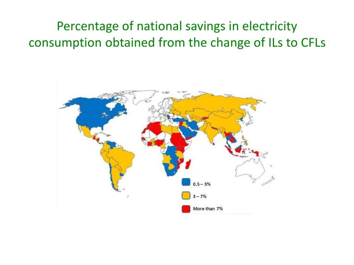 Percentage of national savings in electricity consumption obtained from the change of ILs to CFLs