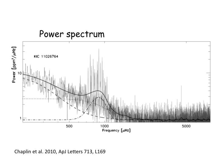 Power spectrum