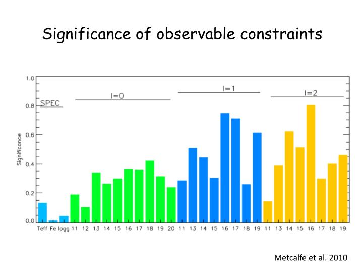 Significance of observable constraints