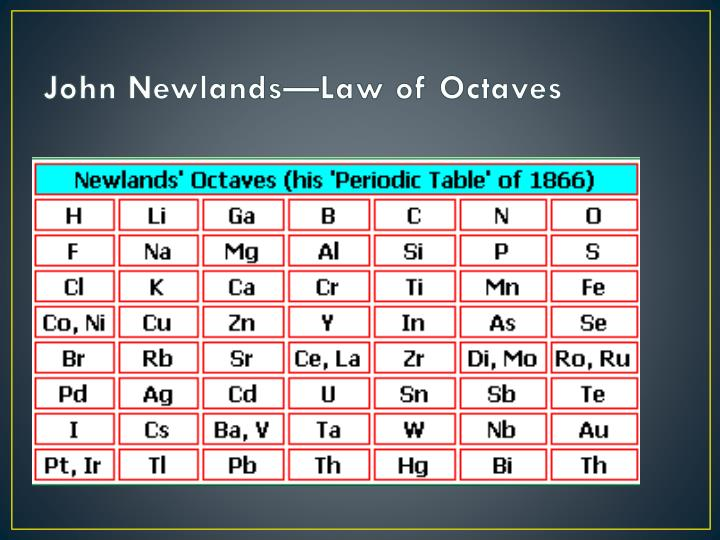John Newlands—Law of Octaves