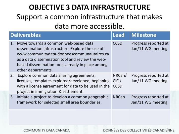 OBJECTIVE 3 DATA INFRASTRUCTURE