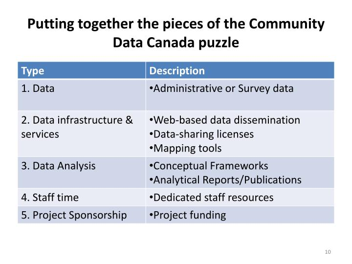 Putting together the pieces of the Community Data Canada puzzle