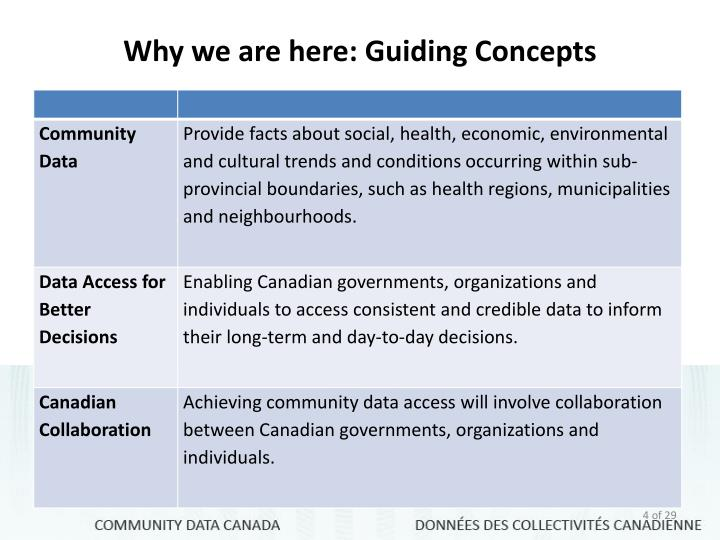 Why we are here: Guiding Concepts