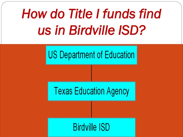 How do Title I funds find us in Birdville ISD?