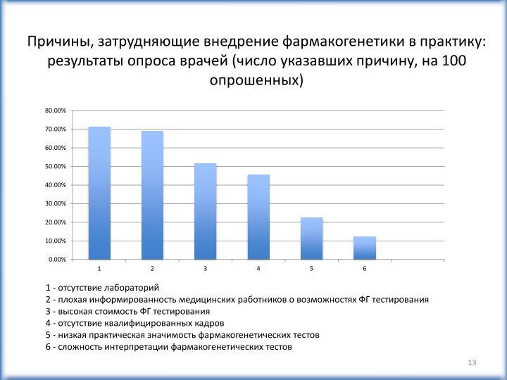 Причины, затрудняющие внедрение фармакогенетики в практику: результаты опроса врачей (число указавших причину, на 100 опрошенных)