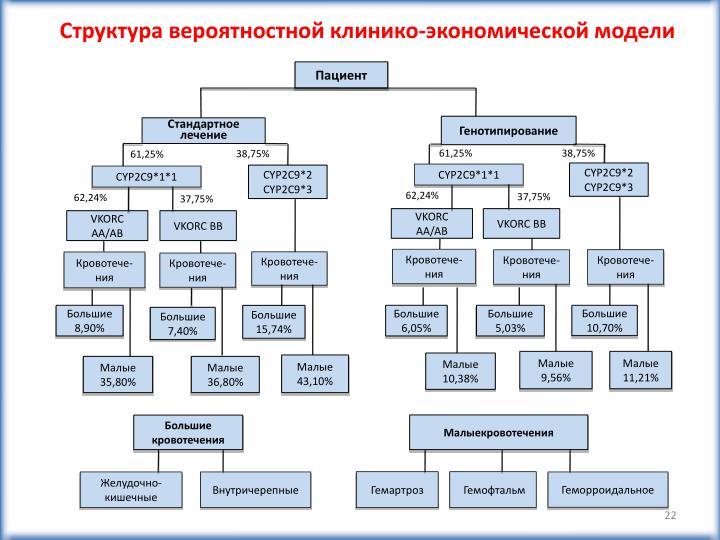 Структура вероятностной клинико-экономической модели