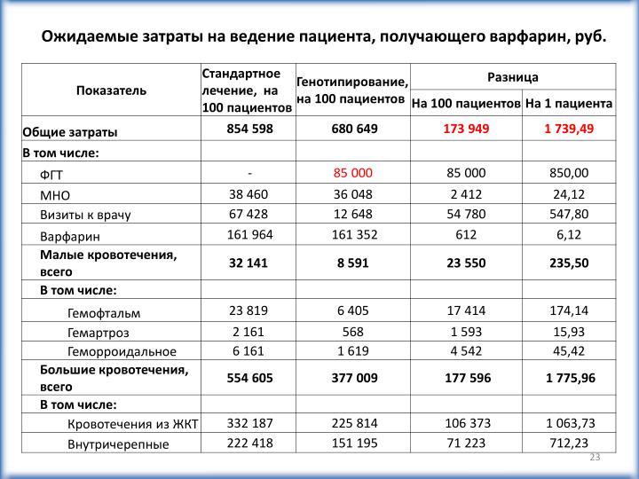 Ожидаемые затраты на ведение пациента, получающего варфарин, руб.
