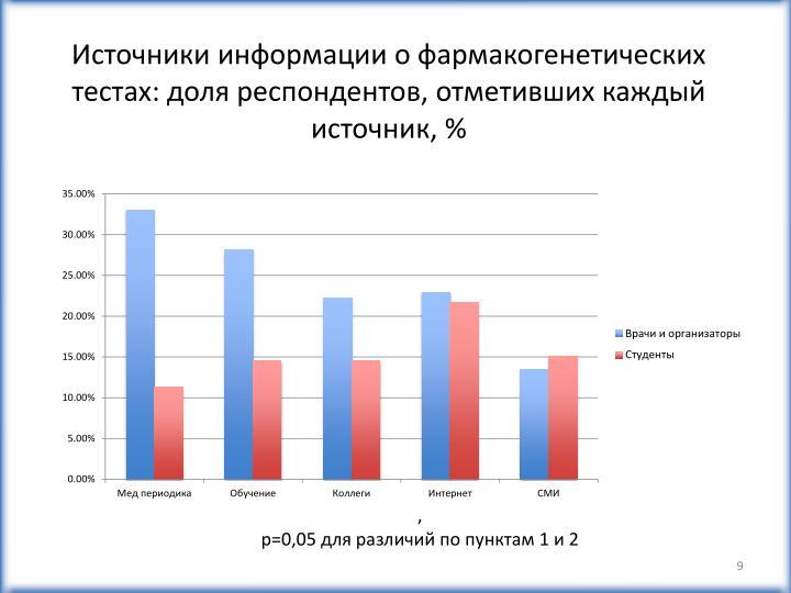 Источники информации о фармакогенетических тестах: доля респондентов, отметивших каждый источник, %