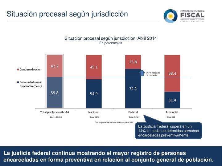 Situación procesal según jurisdicción