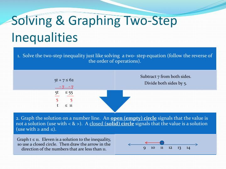 Solving & Graphing Two-Step Inequalities