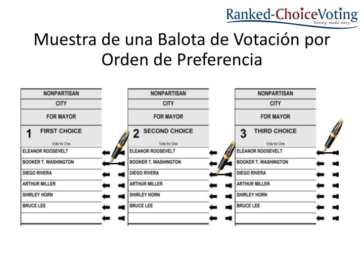 Muestra de una Balota de Votación por Orden de Preferencia