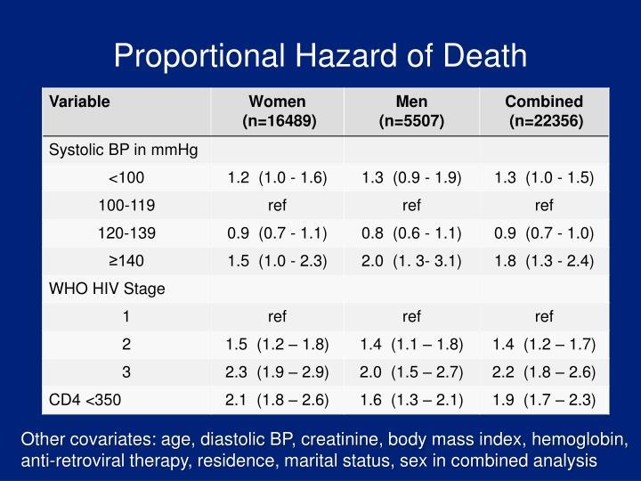 Proportional Hazard of Death