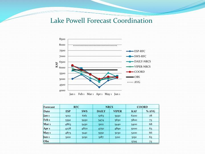 Lake Powell Forecast Coordination