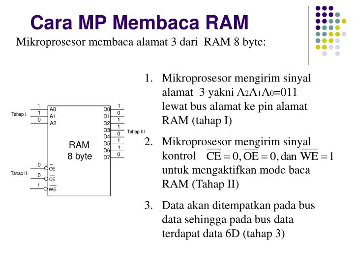 Cara MP Membaca RAM