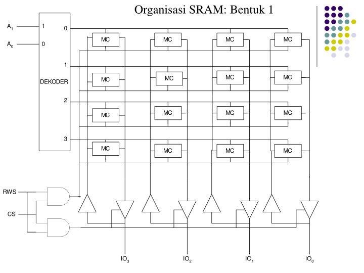 Organisasi SRAM: Bentuk 1