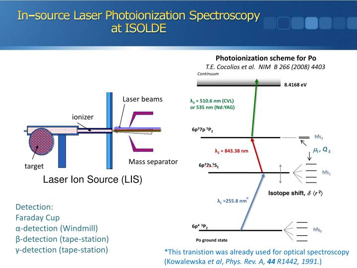 Laser Ion Source (LIS)