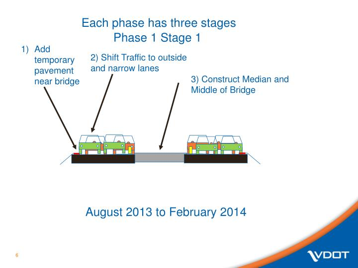 Each phase has three stages