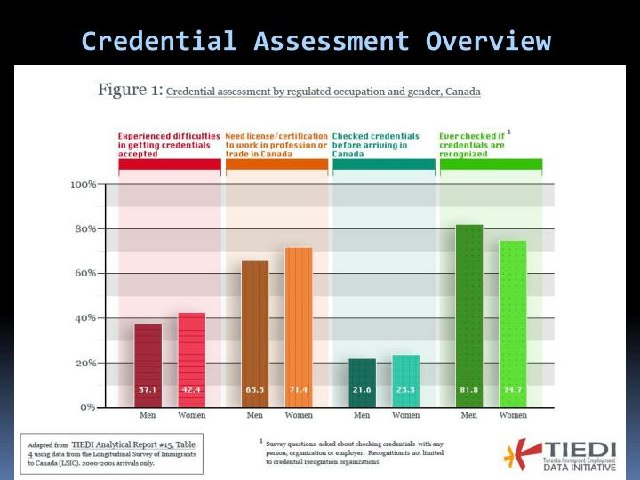 Credential Assessment Overview