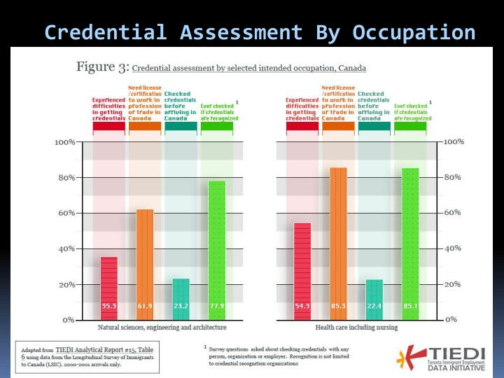 Credential Assessment By Occupation