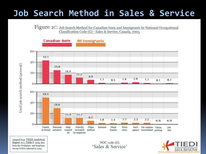 Job Search Method in Sales & Service