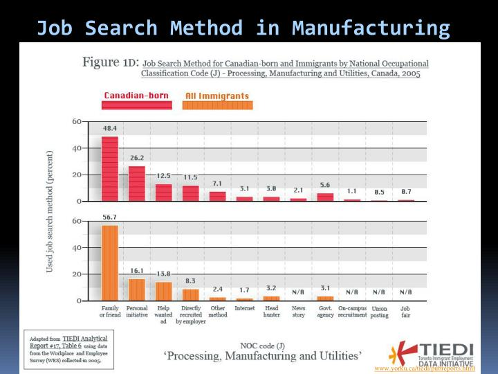 Job Search Method in Manufacturing