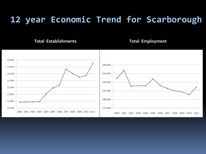 12 year Economic Trend for Scarborough