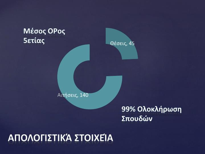 Απολογιστικά στοιχεία
