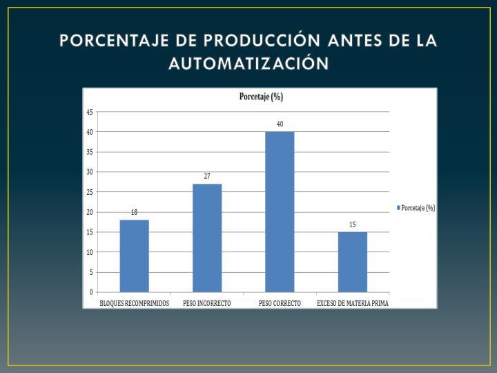 PORCENTAJE DE PRODUCCIÓN ANTES DE LA AUTOMATIZACIÓN
