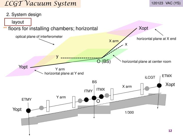 LCGT Vacuum System