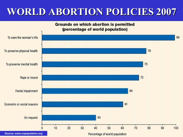 WORLD ABORTION POLICIES 2007