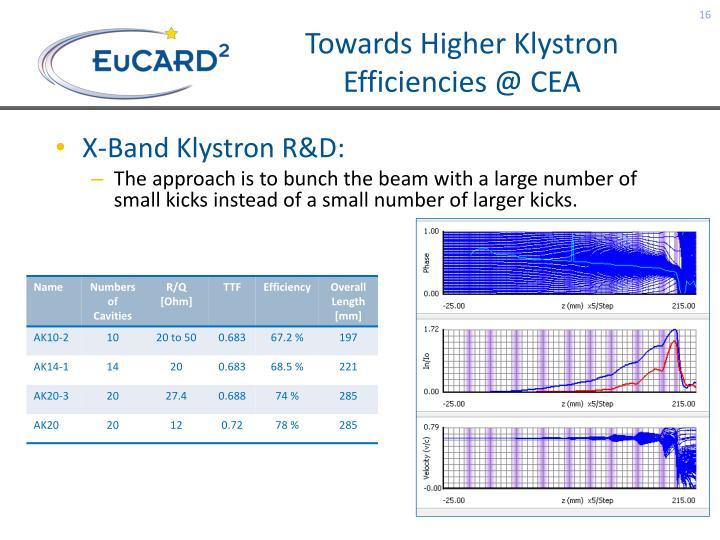 Towards Higher Klystron Efficiencies @ CEA