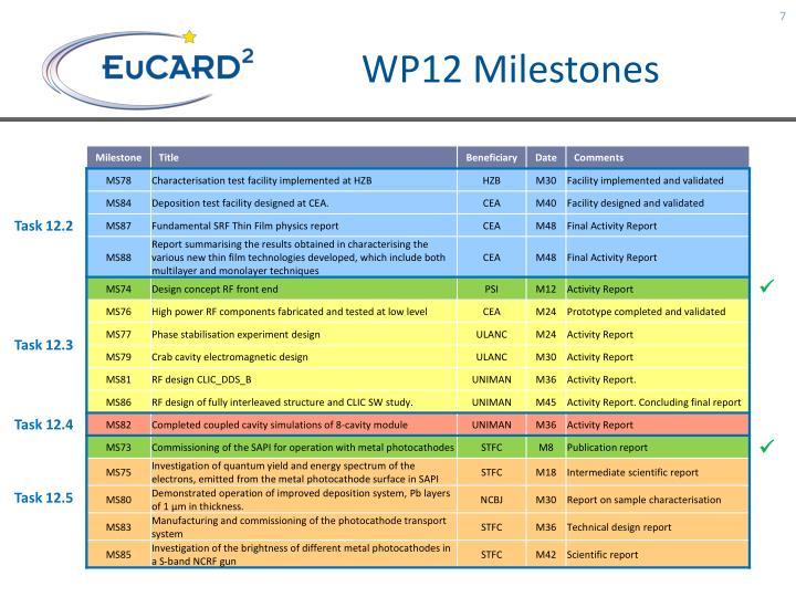 WP12 Milestones