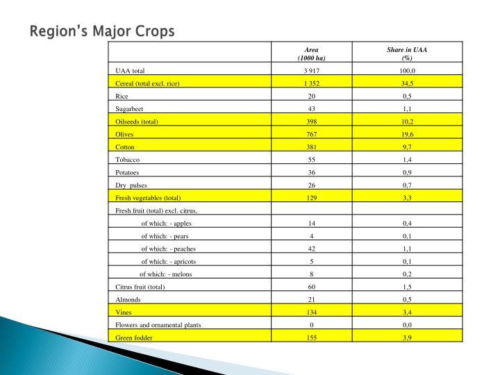 Region's Major Crops