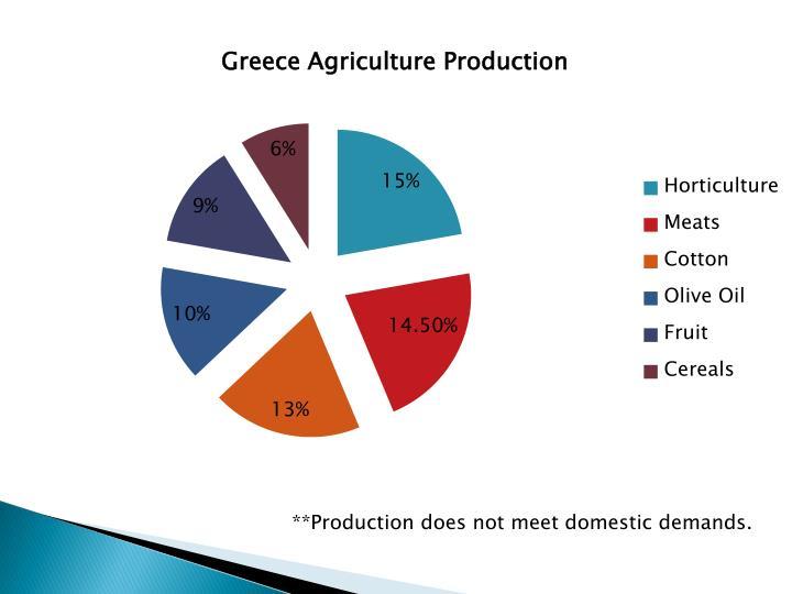 **Production does not meet domestic demands.