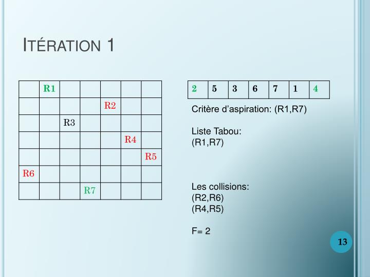 Itération 1
