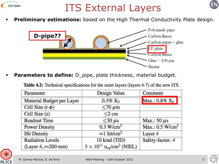 ITS External Layers