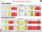 its external layers1