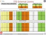 its external layers2