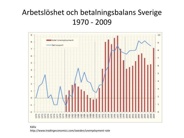 Arbetslöshet och betalningsbalans Sverige