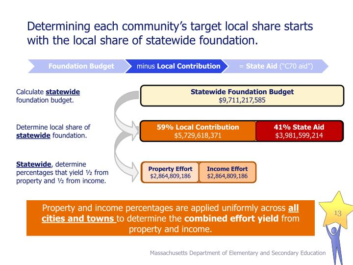 Determining each community's target local share starts with the local share of statewide foundation.