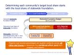 determining each community s target local share starts with the local share of statewide foundation