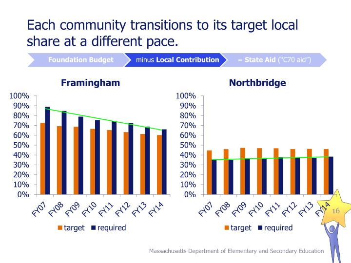 Each community transitions to its target local share at a different pace.